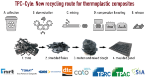 TPC-Cycle-recycling-route